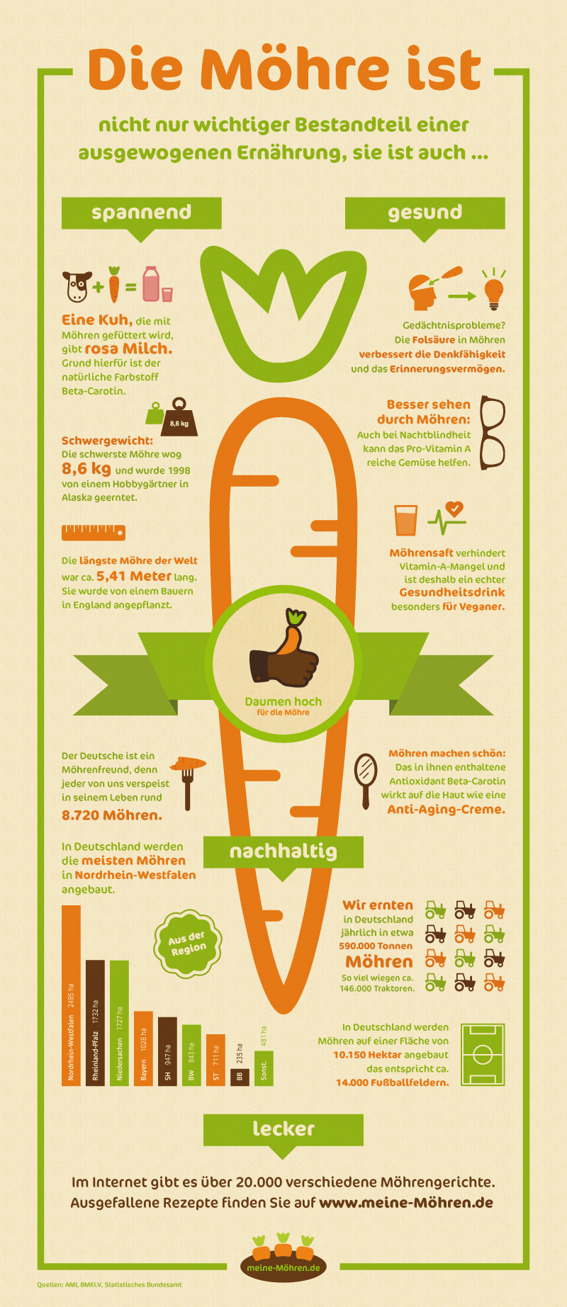 régime cétogène que manger